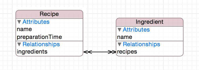 iOS Swift - Core Data examples with a complex data relationship ...