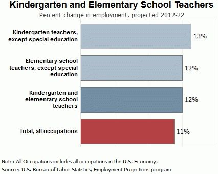 Kindergarten and Elementary School Teacher | TeacherN