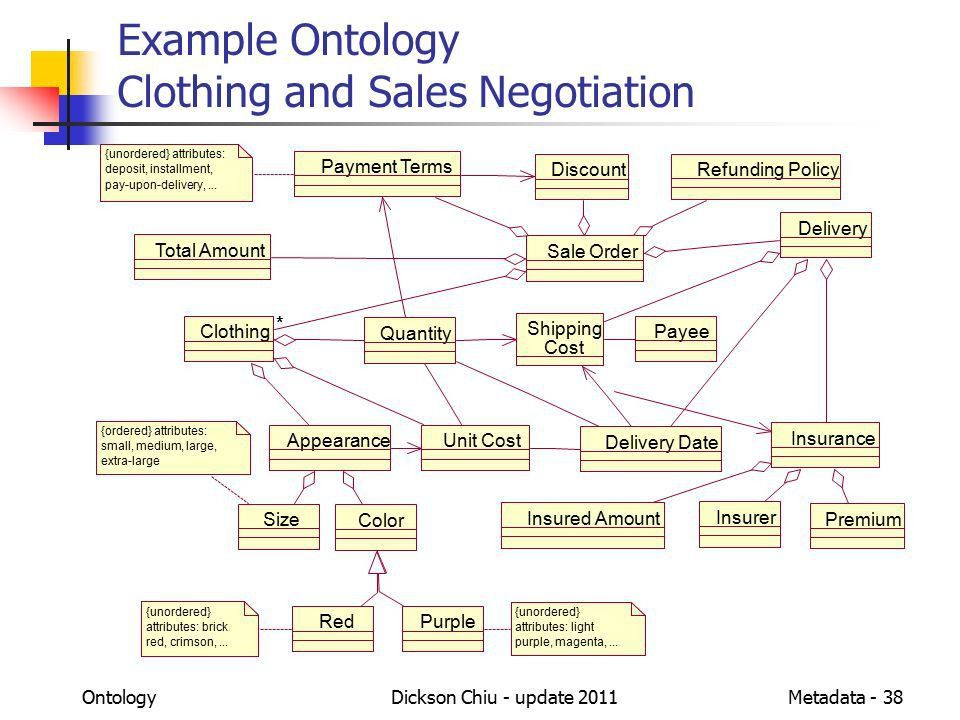 Metadata for Web-based Information Management through Ontology ...