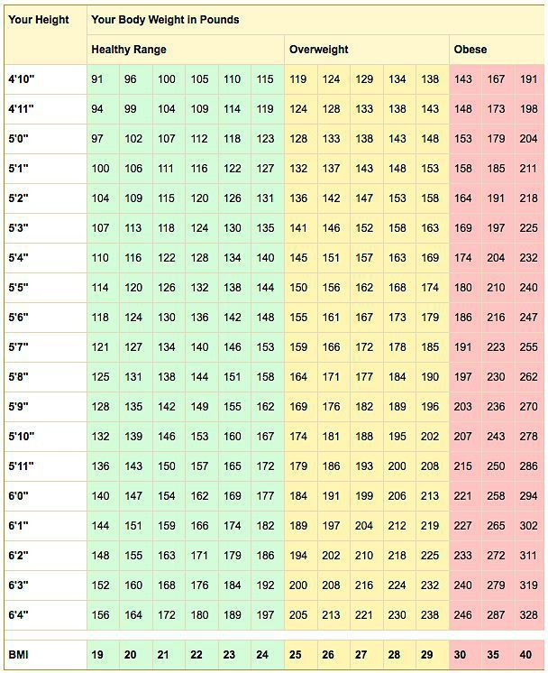 Healthy Weight and BMI Calculator | Definitions, Death and Ranges
