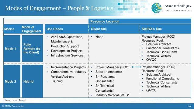 Karya Technologies- Microsoft Dynamics GP Service Provider