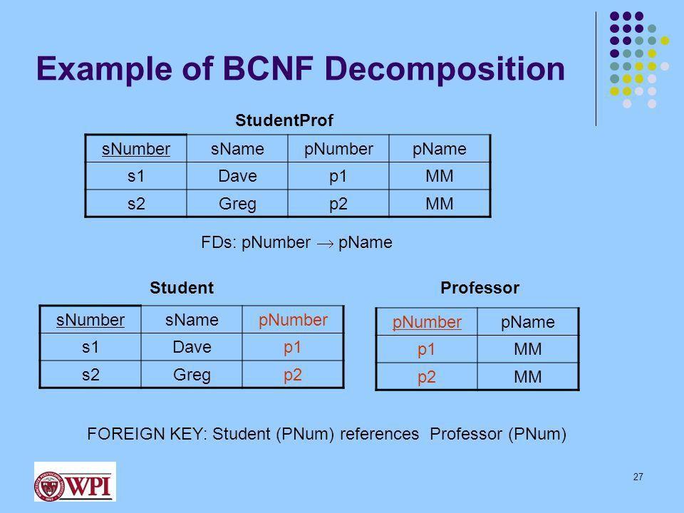 Revisit FDs & BCNF Normalization 1 Instructor: Mohamed Eltabakh ...
