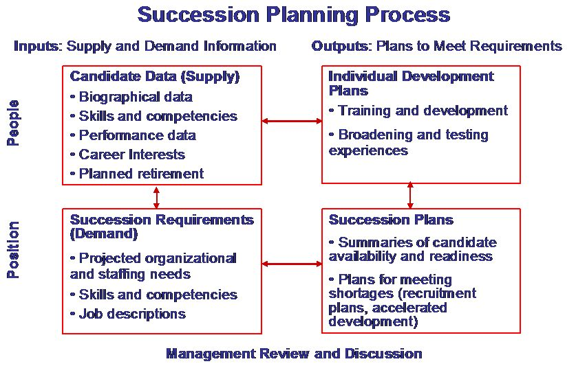 Succession Planning - McConnell Consulting Inc.