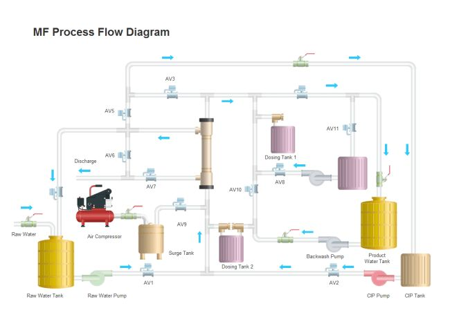 MF Process Flow Diagram | Free MF Process Flow Diagram Templates