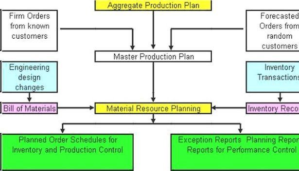 Role of MRP in Manufacturing Planning | Abhirup Das, CSCP, Six ...