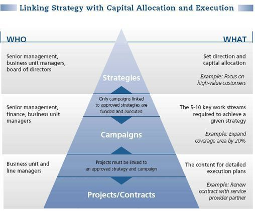 50 best Strategic and Succession Planning images on Pinterest ...