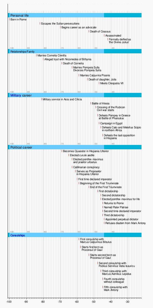 Template:Timeline of Julius Caesar's life - Wikipedia