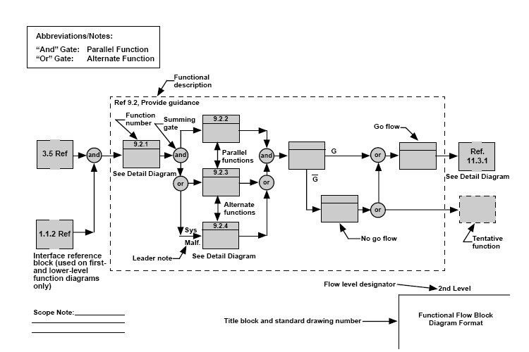 Functional flow block diagram - Wikipedia