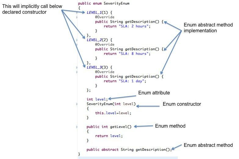 Java Enum tutorial with examples - Java2Blog