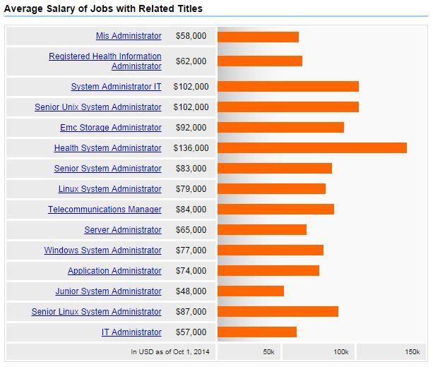 System Administrator Salary