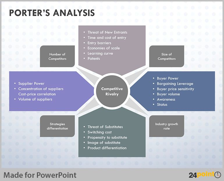 34 best Porter's Five Analysis images on Pinterest | Michael ...