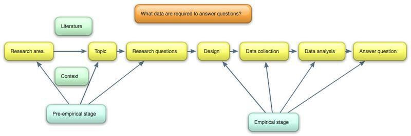 03 - Problem and Purpose Statements. Research Questions and Hypotheses