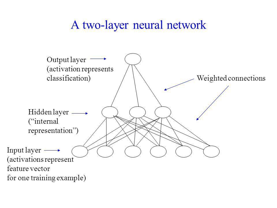 Neural Networks. - ppt download