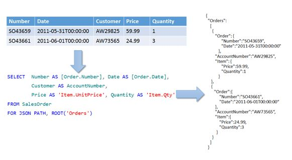 Format Query Results as JSON with FOR JSON (SQL Server ...
