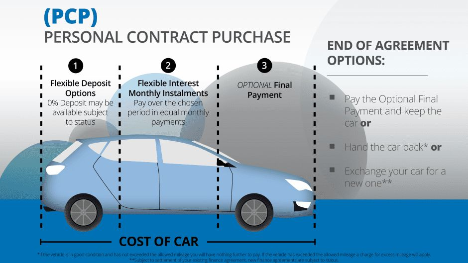 What is Car Finance?   Epsom, Surrey   Wilsons Group