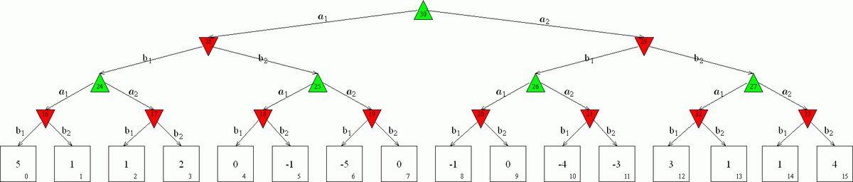 Minimax and Alpha-Beta Pruning