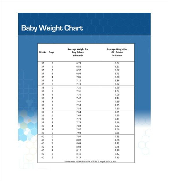 average baby weight