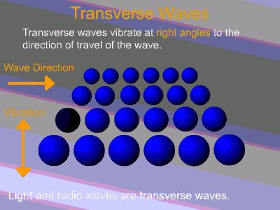 Wave Types AS A Level Physics Revision | University of Salford