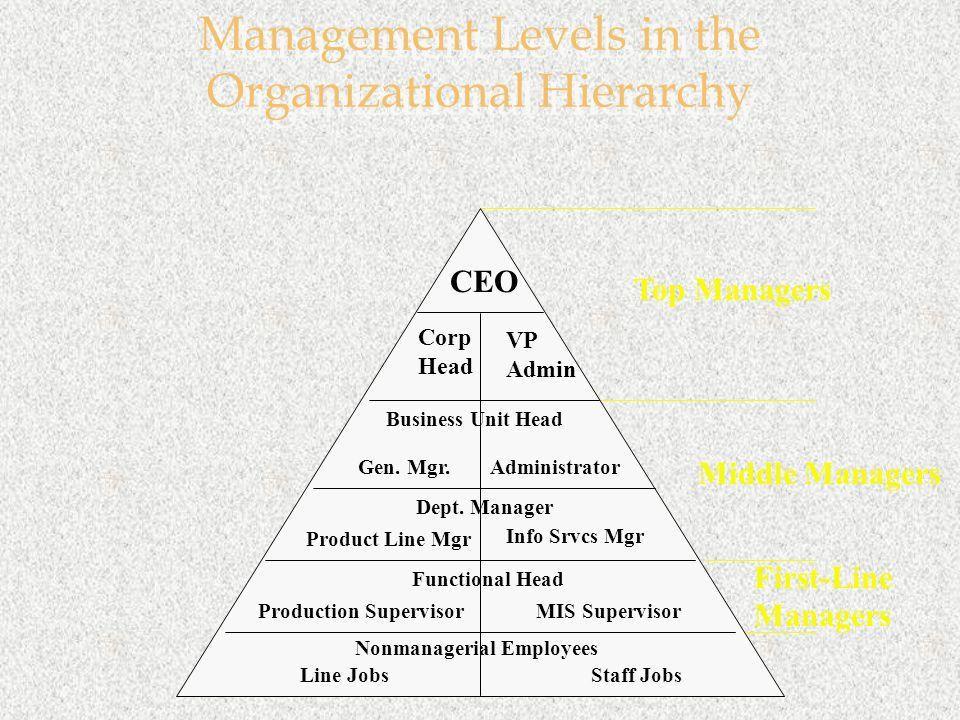 Chapter 1 Management. - ppt download
