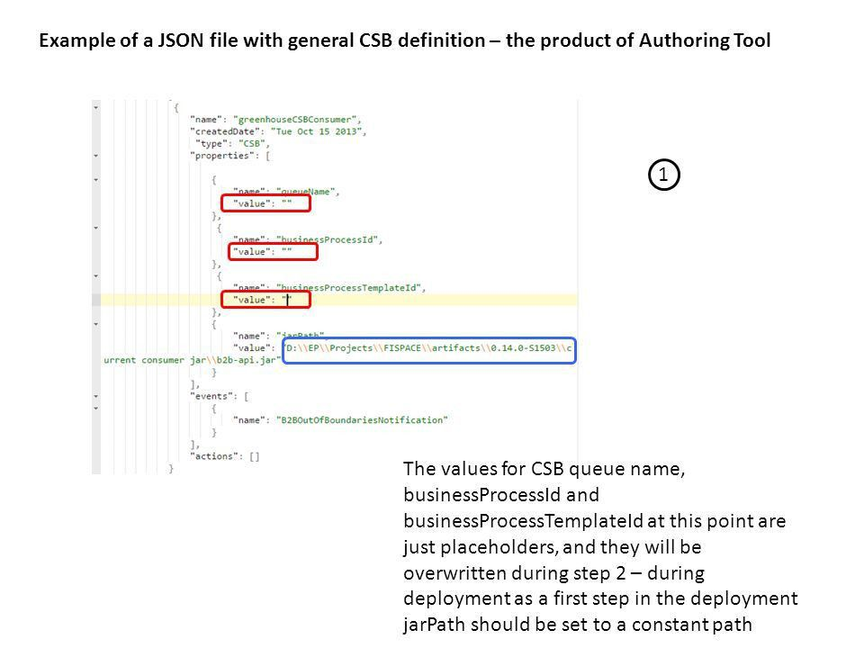 SDKSDI Automatic deployment JSON file The workflow of EPM design ...
