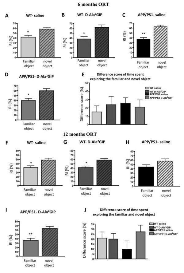 Assessment of recognition memory of 6-month-old APP/PS1 mice and ...