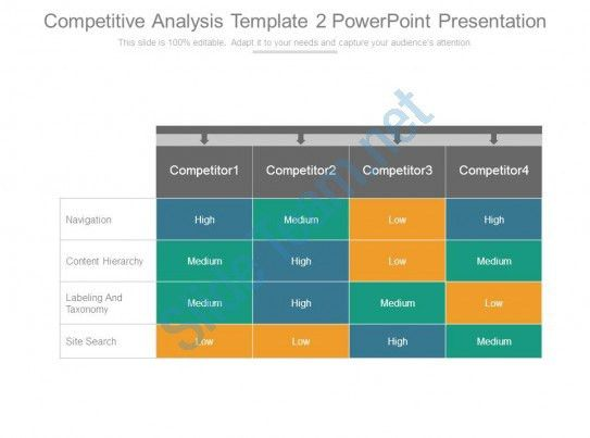 Competitive Analysis Template 2 Powerpoint Presentation ...