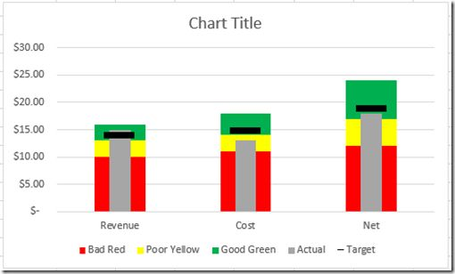 Excel Dashboard Templates How-to Make an Excel Bullet Chart ...