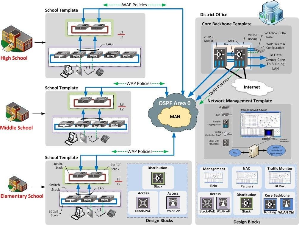 Campus Network Infrastructure, Design Guide-HyperEdge Architecture ...