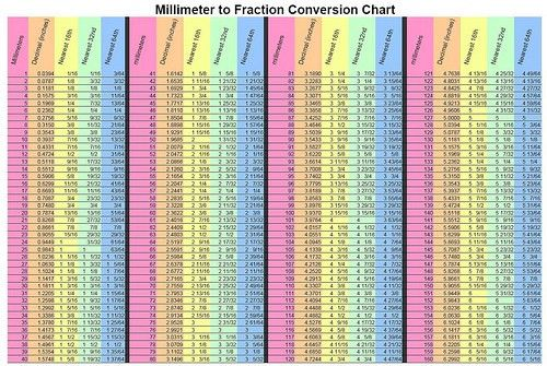 Converting Millimeters to Fractions - by CharlieM1958 ...