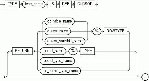 PL/SQL Language Elements