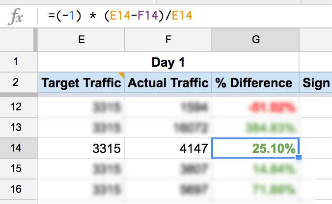 10 Ready-to-go Marketing Spreadsheets to Boost Your Productivity Today