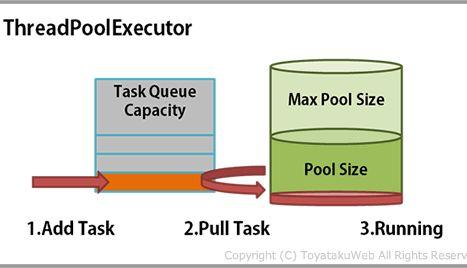 Java Thread Pool Example | Hamed Mirzaei | Pulse | LinkedIn