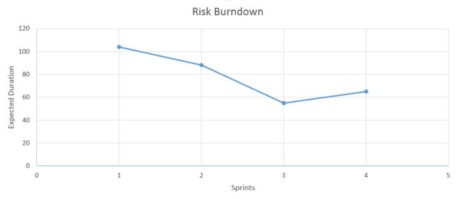 Risk Burn Down Chart – Agile Mike