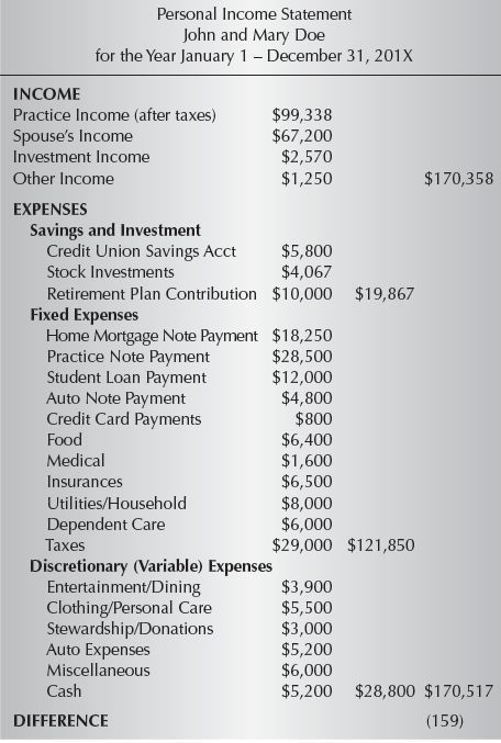 9: Financial Statements   Pocket Dentistry