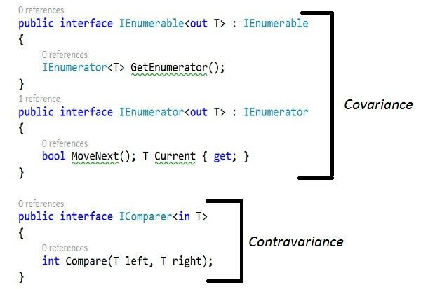 How to work with covariance and contravariance in C# | InfoWorld