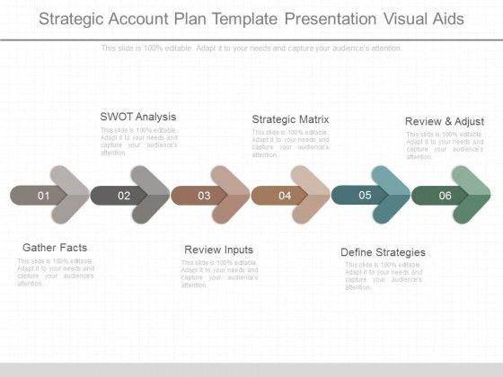 Strategic Account Plan Template Presentation Visual Aids ...