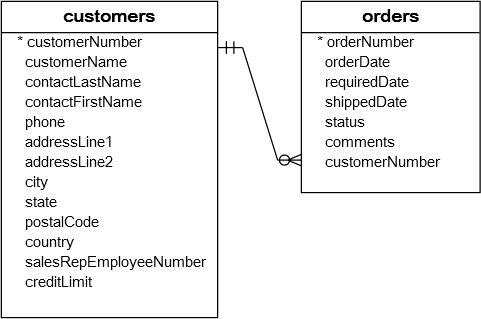MySQL Foreign Key | Create, Add, Drop Foreign Keys Tutorial