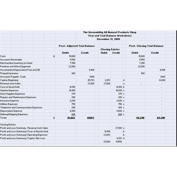Illustrated Examples of Post-Adjusted and Post-Closing Trial Balances