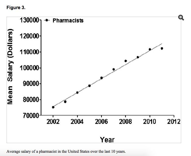 The Pharmacy Job Crisis: Blame the Pharmacy School Bubble