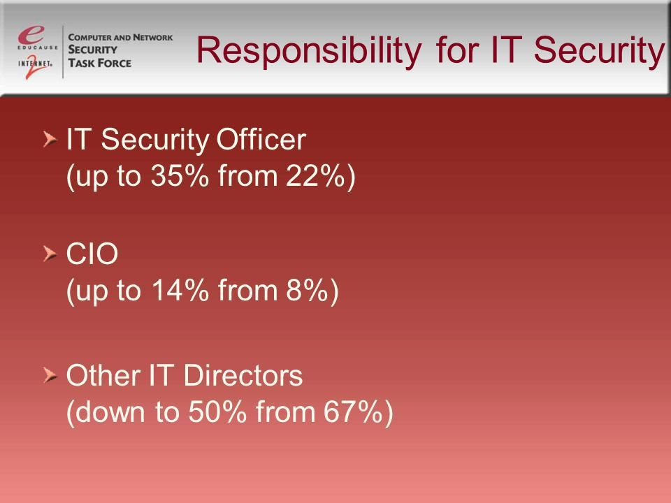 Director, Computer Policy & Security - ppt download