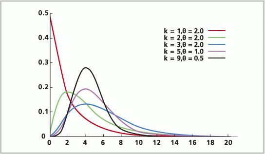 Distributions for assigning random values