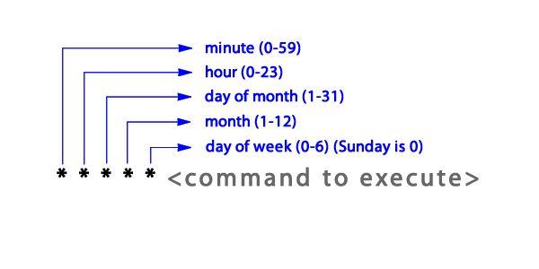 Scheduling Tasks with Cron Jobs