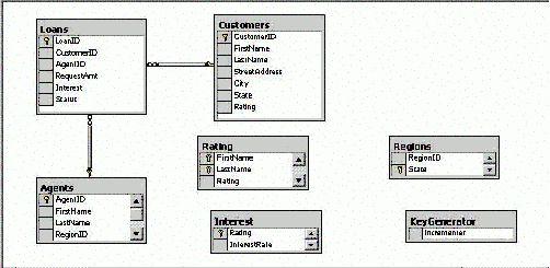 SQL Adapter (BizTalk Server Sample)