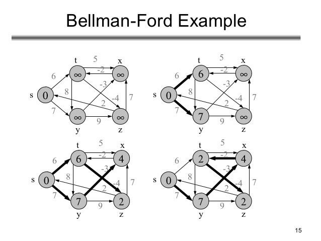 Single source stortest path bellman ford and dijkstra