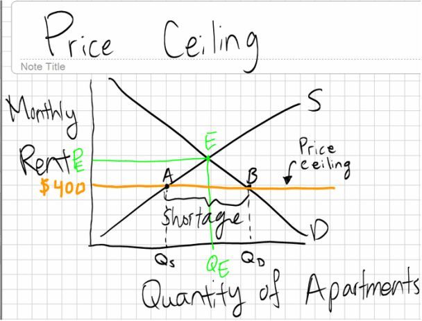 Price Controls - A Study Of Supply and demand