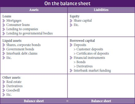 The bank balance sheet | Banking for society