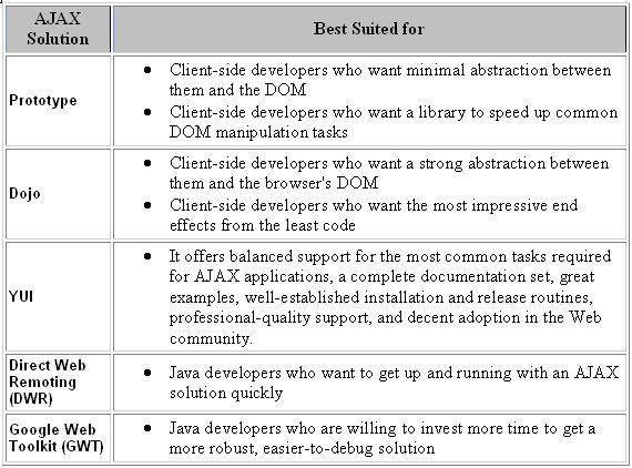 AJAX Frameworks – Comparative Study | Vinay's Blog