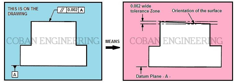 Geometric Dimensioning and Tolerancing,Orientation Tolerances ...