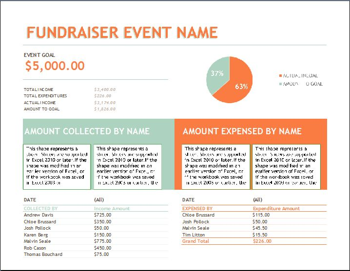 Fundraiser Event Budget Template | Formal Word Templates