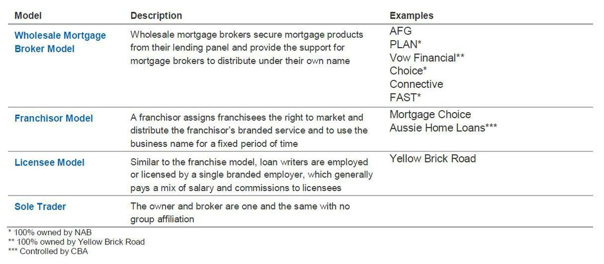 REVIEW OF MORTGAGE BROKER REMUNERATION STRUCTURES | Malcolm ...